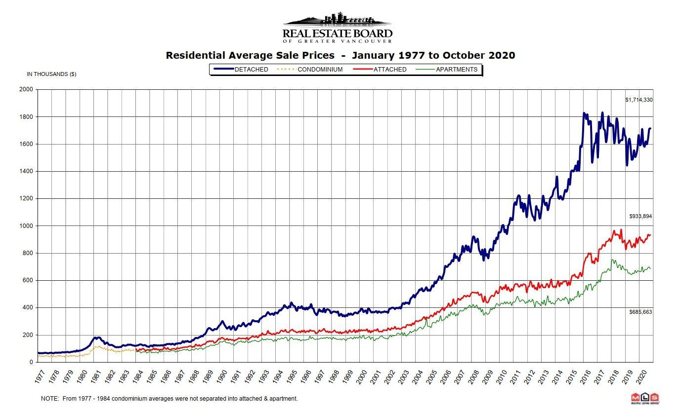 REBGV Stats Graph October 2020